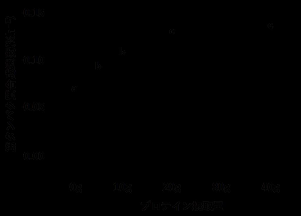 プロテイン(たんぱく質)摂取量と筋肉合成(筋タンパク合成)速度