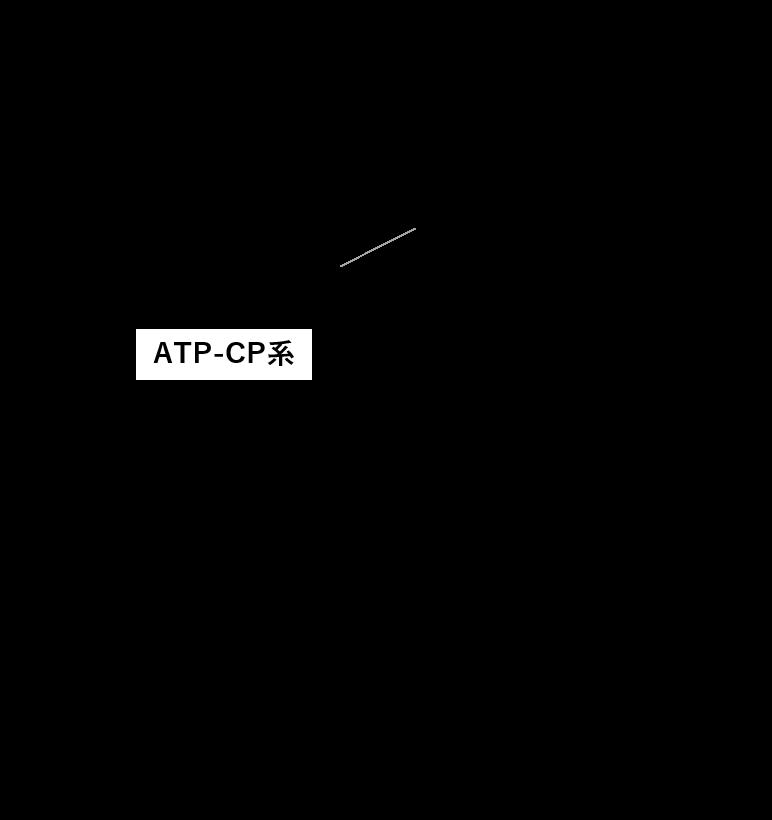 図1. エネルギー供給系の種類と運動時間の関係