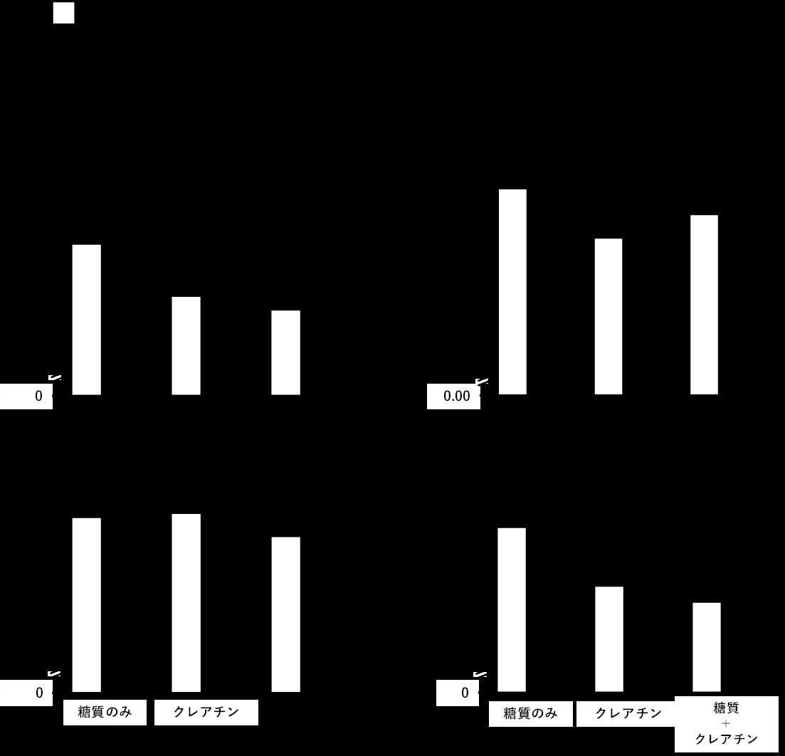 図1. クレアチン摂取がパフォーマンスや体組成に与える影響