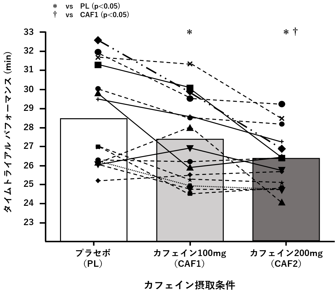 図1. カフェイン摂取が自転車タイムトライアルのパフォーマンスに与える影響
