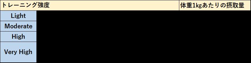 表1. アスリートの糖質摂取推奨量