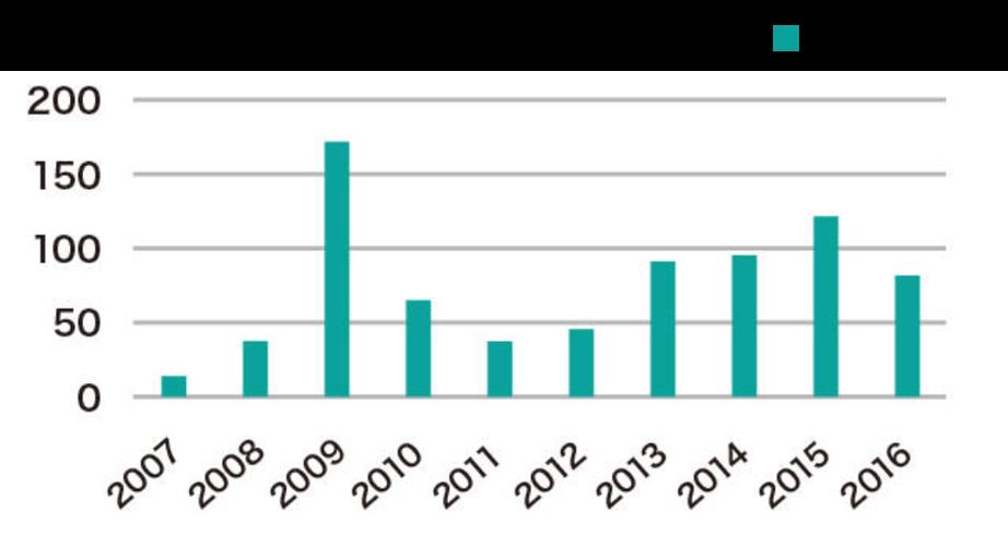 図2. 非表示・未承認の医薬品が混入されていたサプリメントの件数年次推移