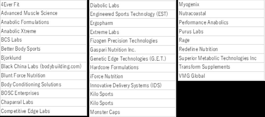 表1. 危険性の高いサプリメントを製造・販売しているメーカー名のリスト(FDAのデータより抜粋)