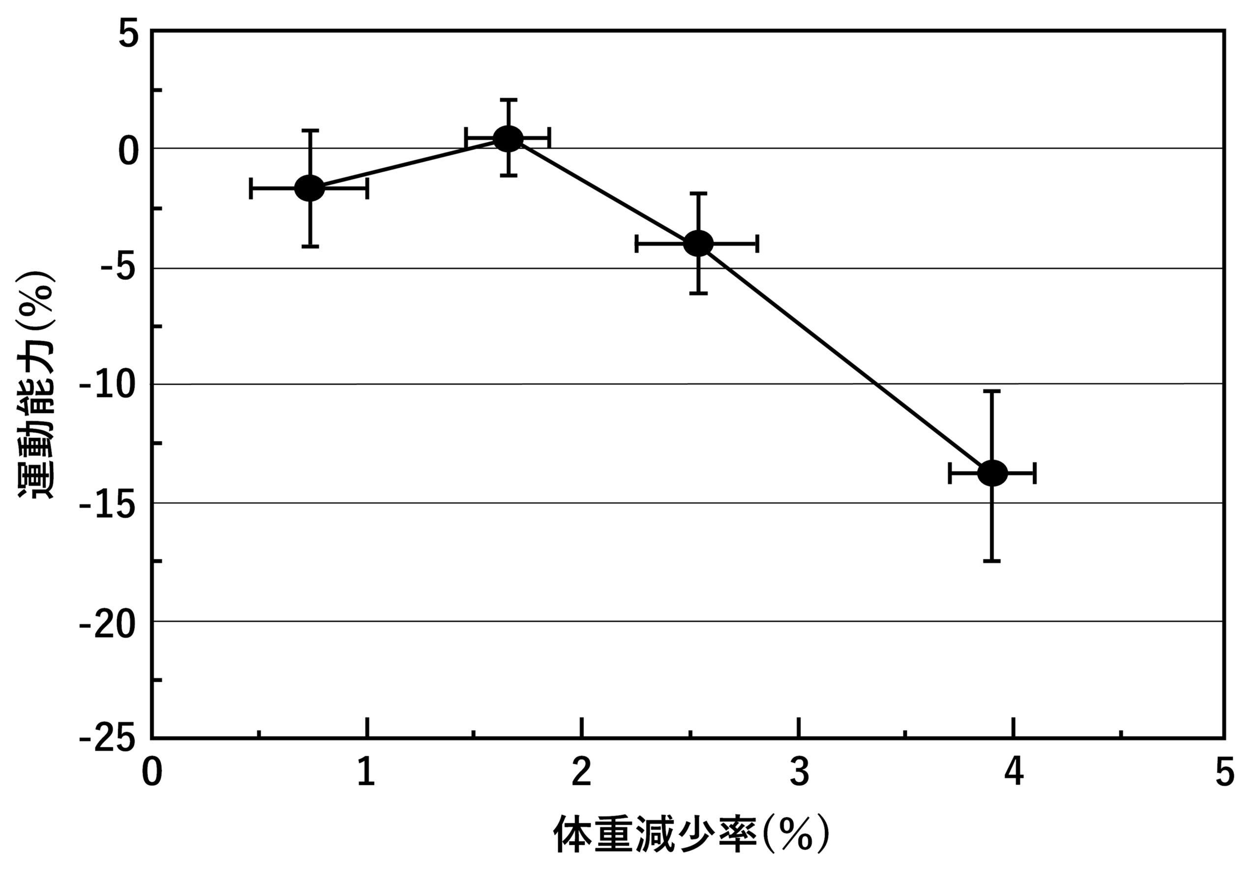 図1. 脱水による体重減少率と運動能力の関係