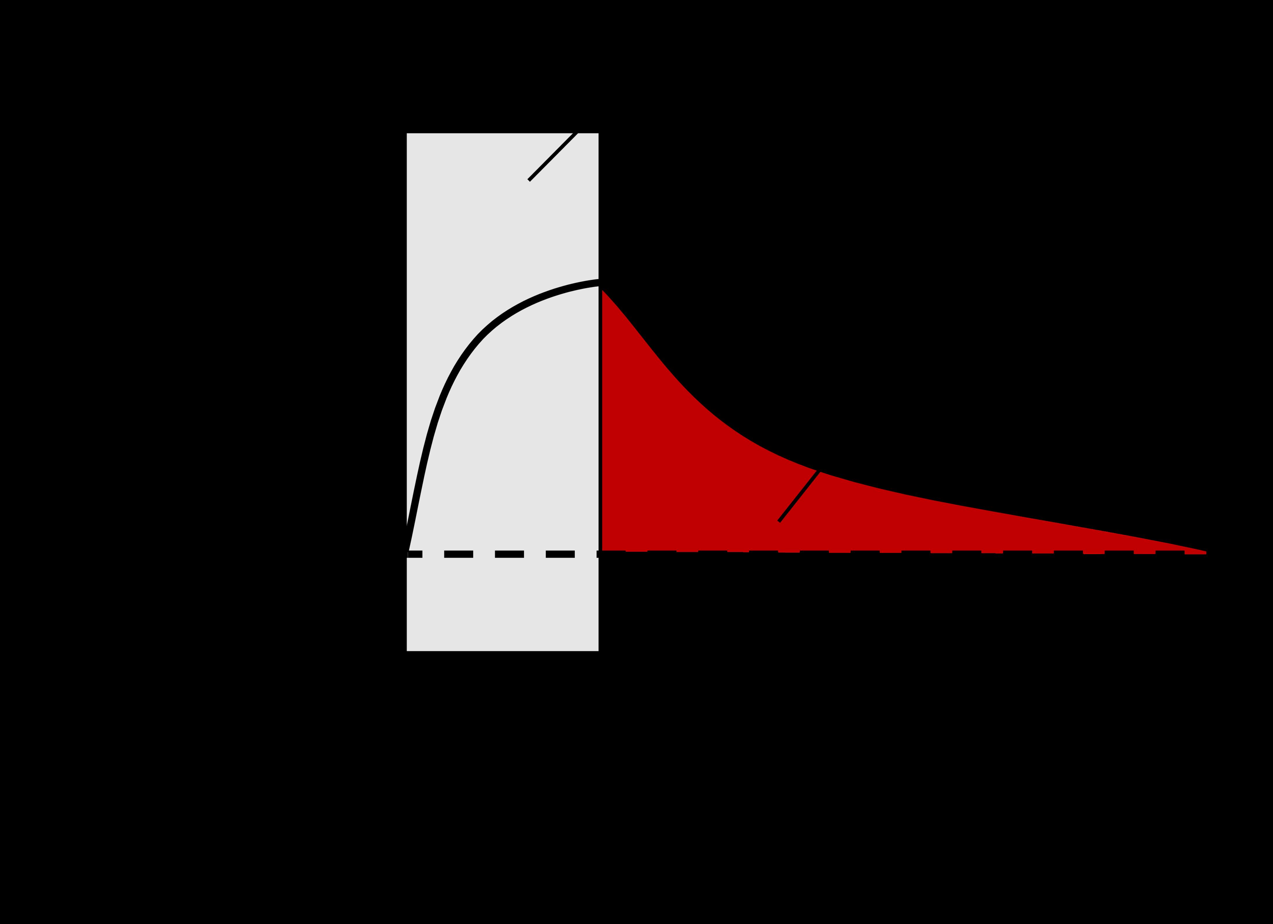 図1. 高強度運動中のエネルギー代謝