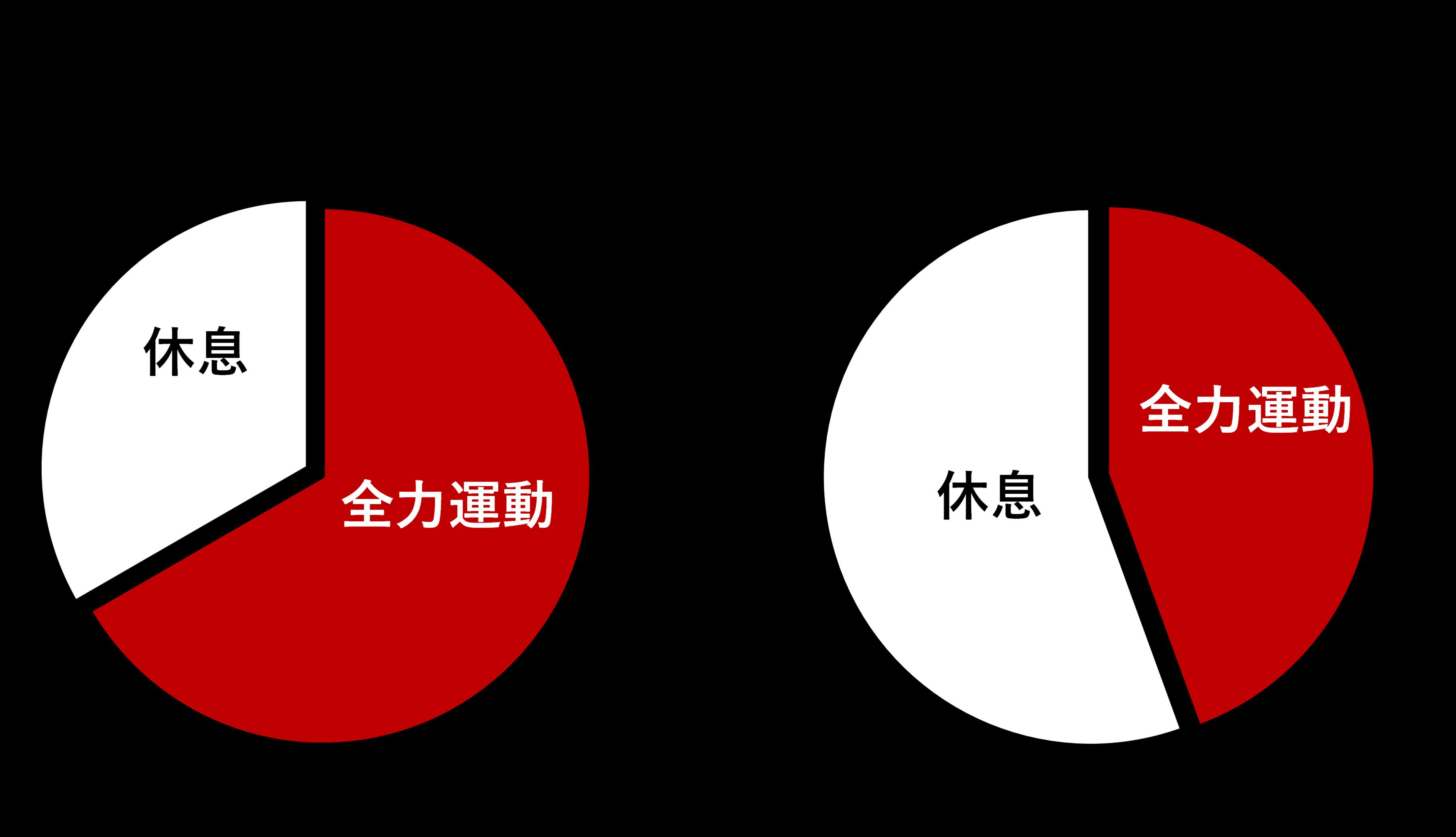 図2. オリジナルTABATAトレーニングと一般向けアレンジ