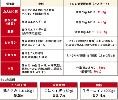 2-2.身体と五大栄養素の関係 | 2...